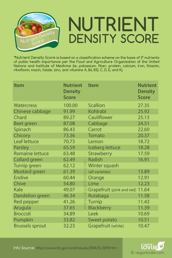 Nutrient Density Score, Watercress